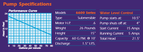 6600 spec graph