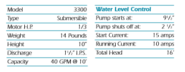 NexGen Pumps — 3300 Submersible Sump Pump 1,3 and 5 year